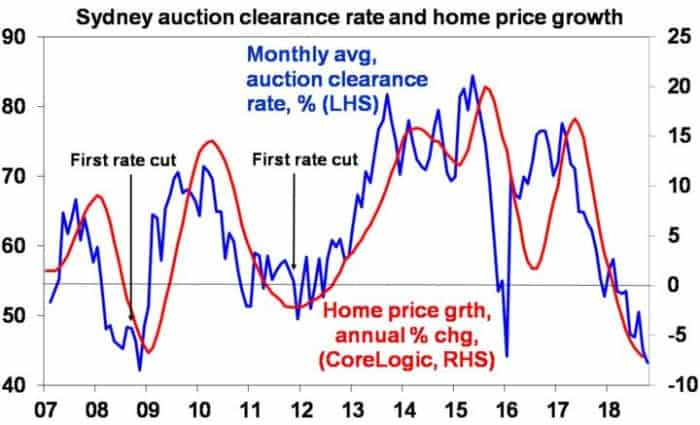 For some time, we have been expecting top to bottom falls in Sydney and Melbourne prices of 15% spread out to 2020, implying price declines around 5% per annum. However, the risks are starting to skew to the downside – particularly around tighter credit and falling capital growth expectations made worse by fears of a change in tax arrangements. Auction clearances in recent weeks have been running around levels roughly consistent with 7-8% pa price declines. See next chart.