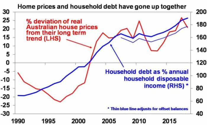 Home Prices And Household Debt_Boom Turns To Bust_Invest Blue