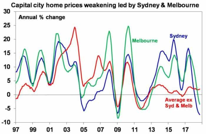 Home Prices Weakening_Boom Turns To Bust_Invest Blue