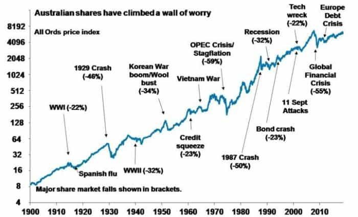 October 2018 – Pullback in shares - australian share climbed