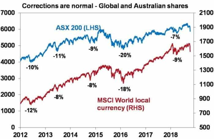 October 2018 – Pullback in shares - correction