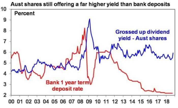 October 2018 - Pullback in shares - Aust shares still offering a far higher yeild