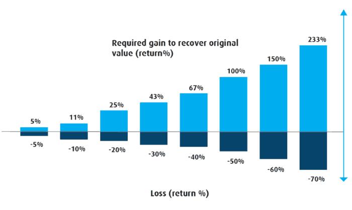 Risk & Return - required gain to recover original value