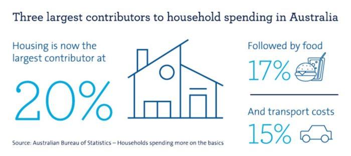 Households Spending More On The Basics
