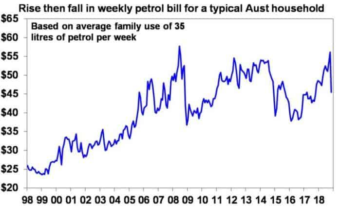 Aus household petrol bills