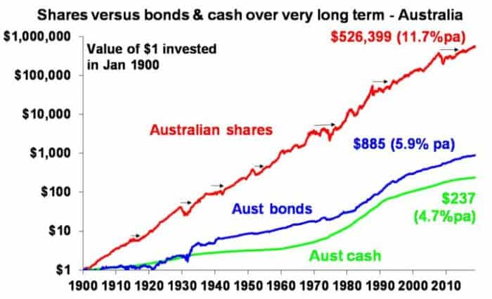 Shares Versus Bonds And Cash Over Very Long Term-Australia