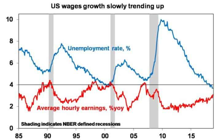 US Wages Growth-Invest Blue