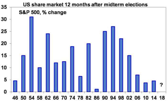 Us Share Market-Invest Blue