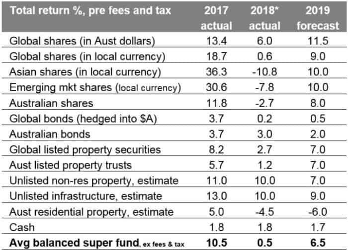 Chart: returns for major asset classes