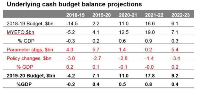 2019-20 budget graph 1