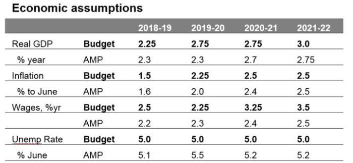 2019-20 budget graph 3