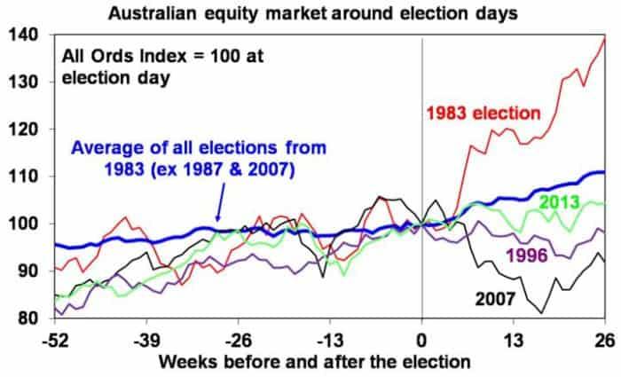 2019 Australian fed election graph 1