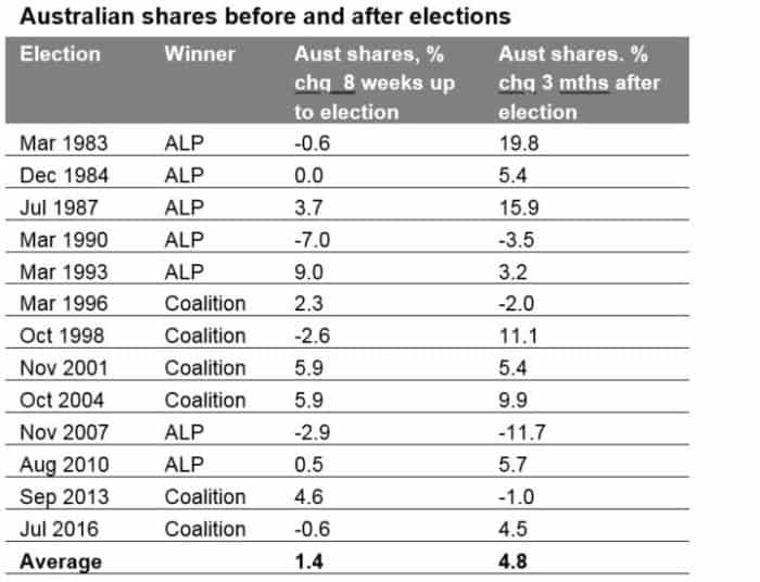2019 Australian fed election graph 2