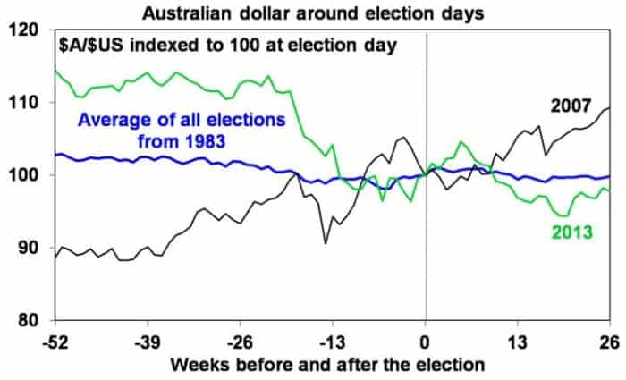 2019 Australian fed election graph 3