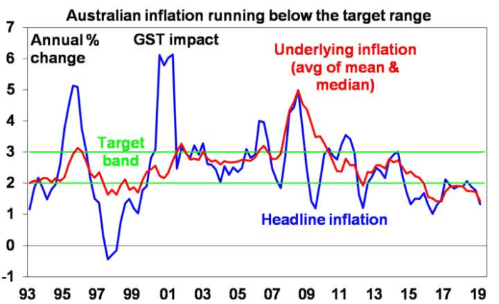 inflation graph 1