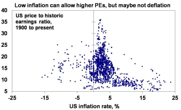inflation graph 4