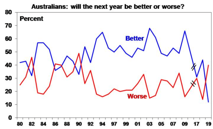 bushfires graph 1