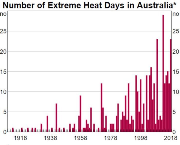 bushfires graph 3