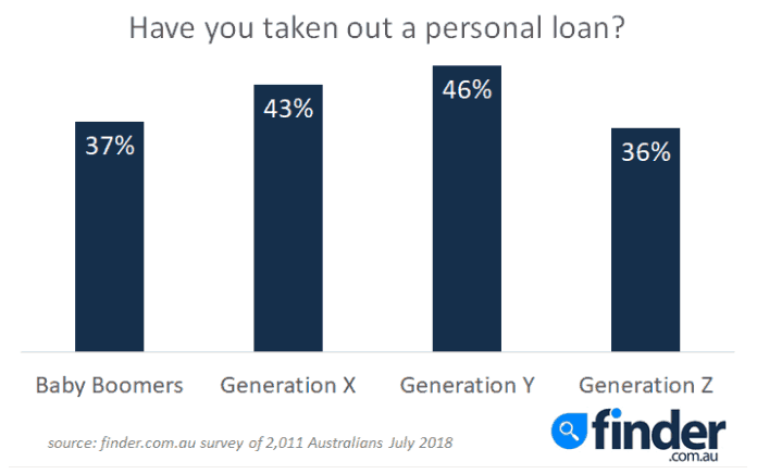 personal loans chart 1