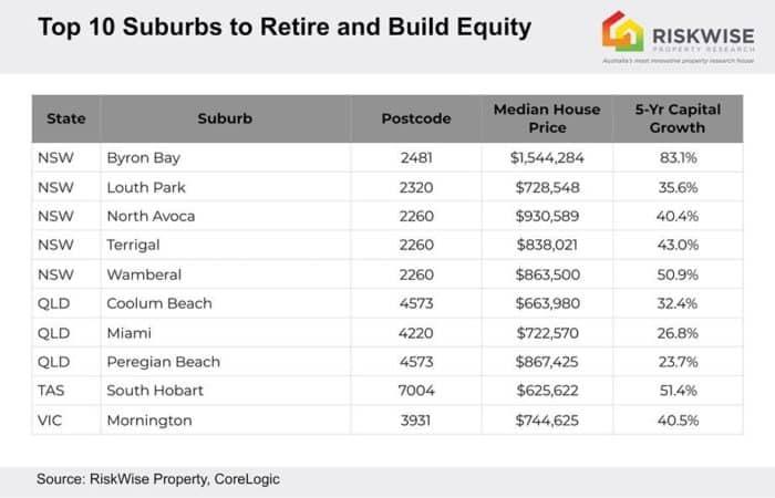 retirement hotspots 1