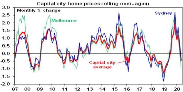 aus house price fall 2
