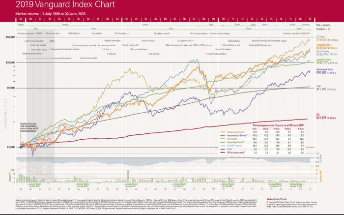 Vanguard-Index-Chart-2019-NEW (1)
