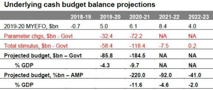 aus fiscal update 2