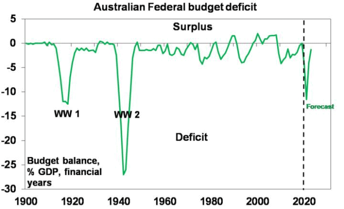 aus fiscal update 3