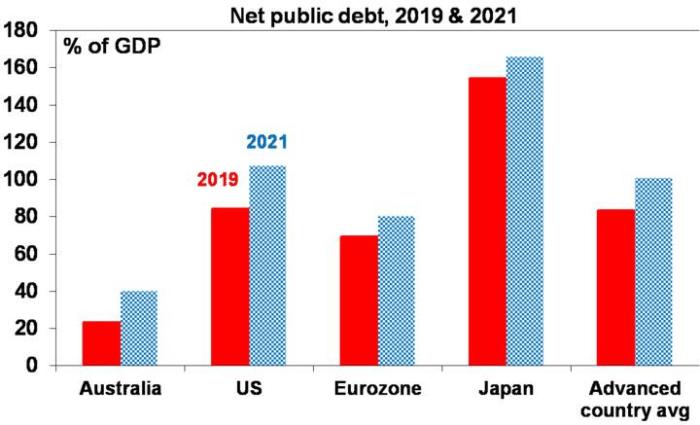 aus fiscal update 5