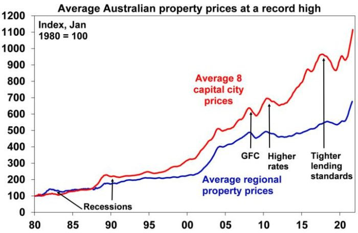 why aus housing expensive 1