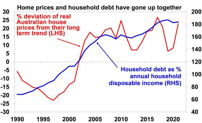 why aus housing expensive 2