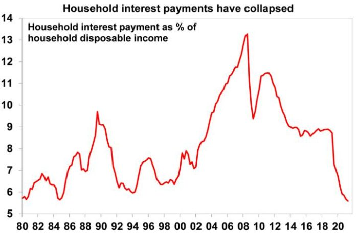 why aus housing expensive 3