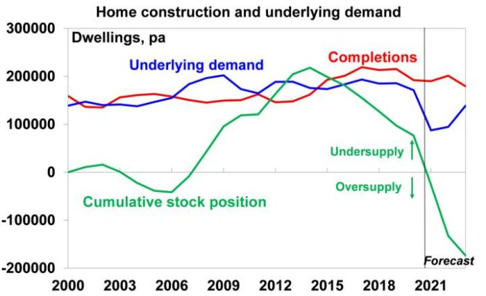 why aus housing expensive 4
